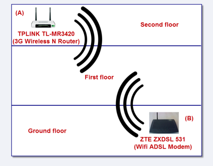 How To Troubleshoot Wi-Fi Connection