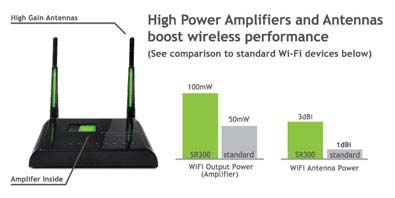 WI-FI ROUTER (2)