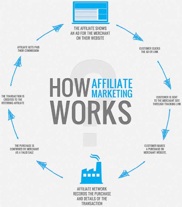 Affiliate Marketing (1)