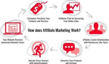 Benefits Of Affiliate Marketing For Your Business